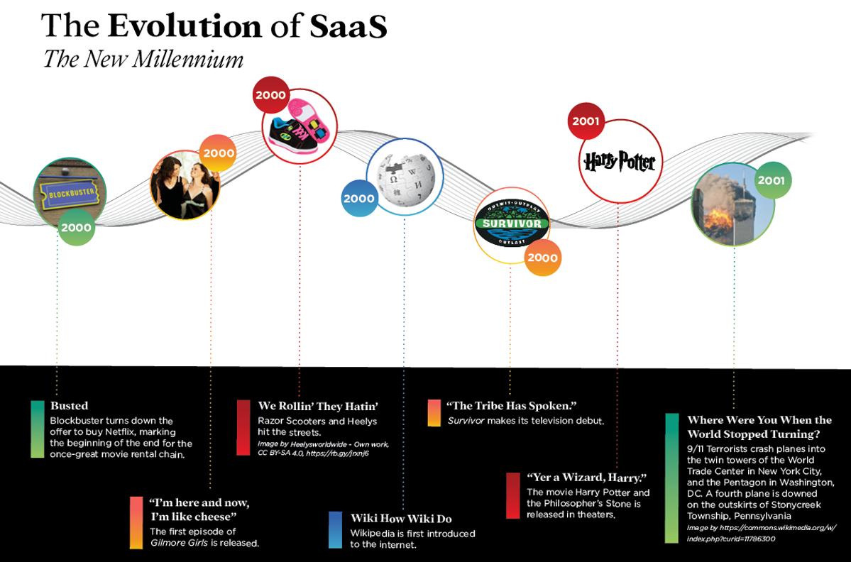 The Evolution of SaaS 2001