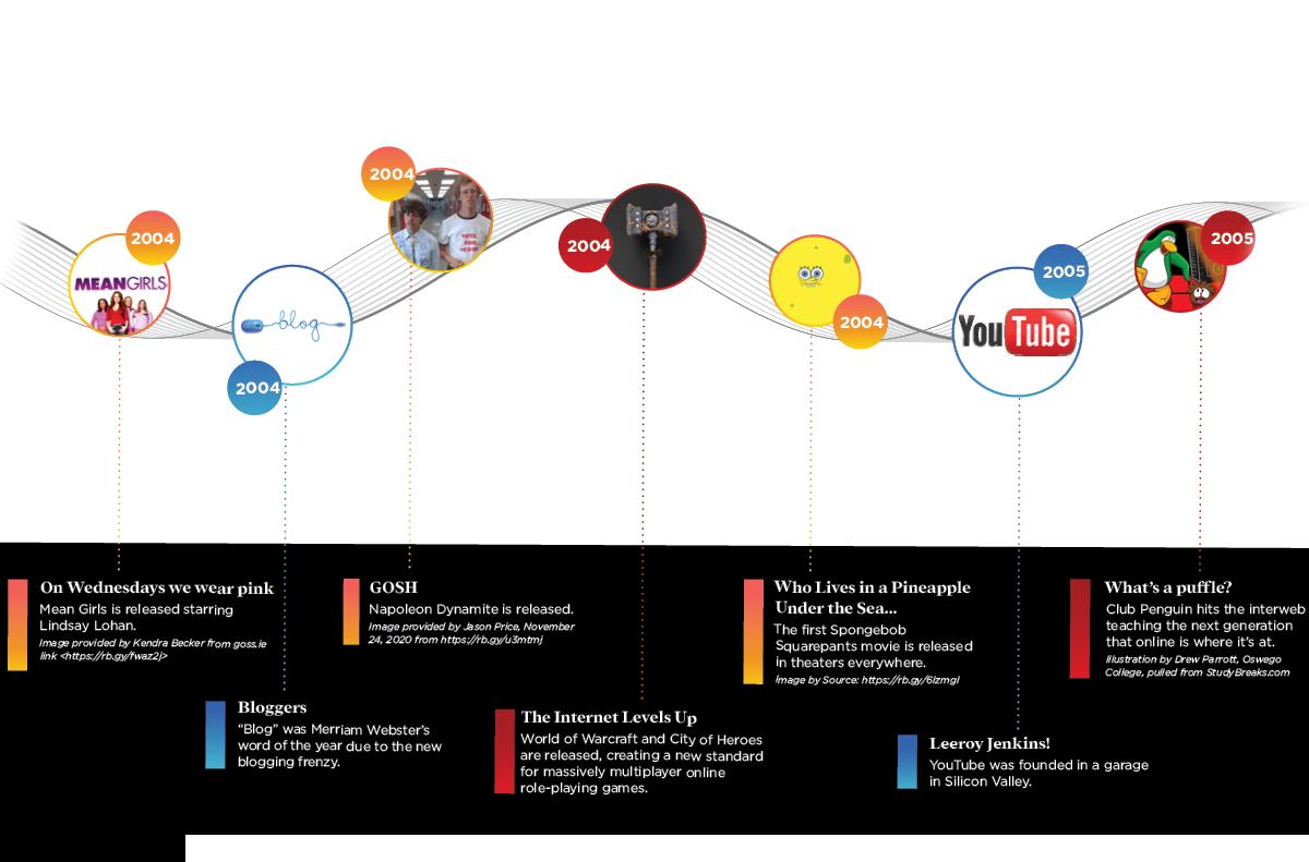 The Evolution of SaaS 2003-2005