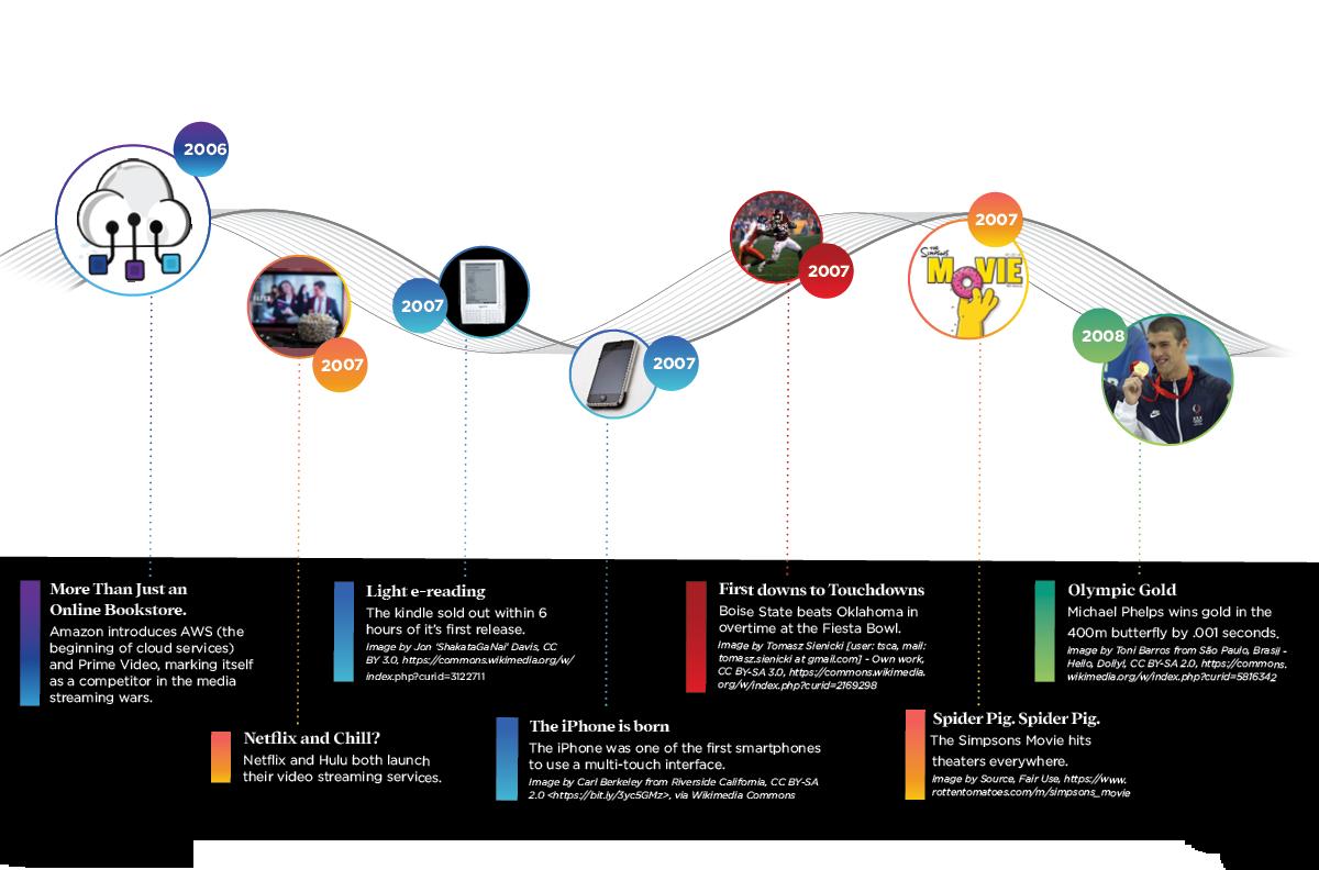 The Evolution of SaaS 2006-08