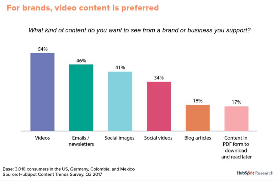 Blog-For Brands