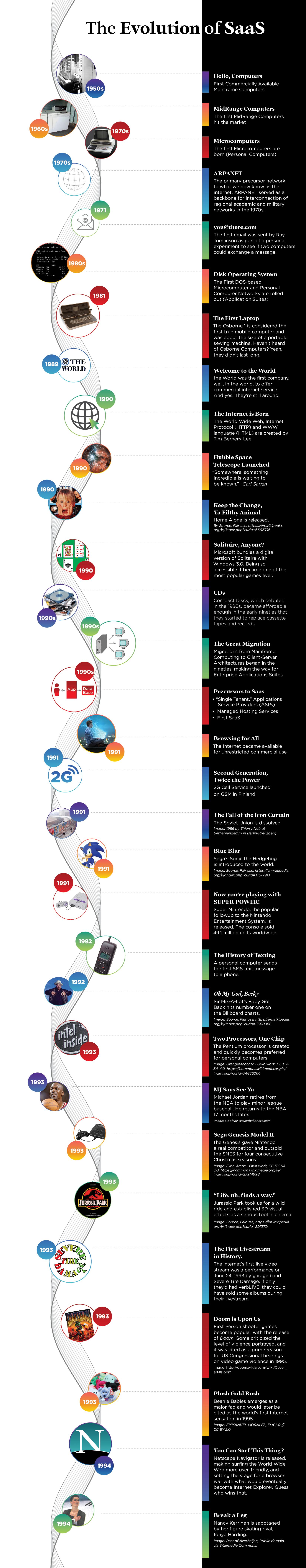 Evolution of SaaS Timeline