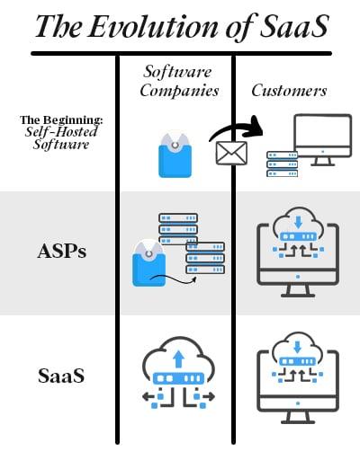 The Evolution of SaaS - Illustrate